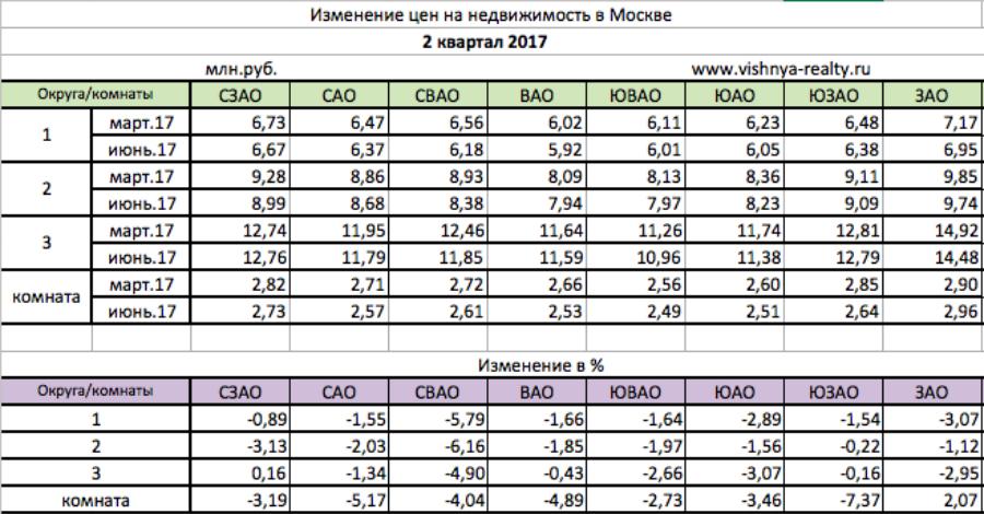 цены на квартиры в Москве. 2 квартал 2017