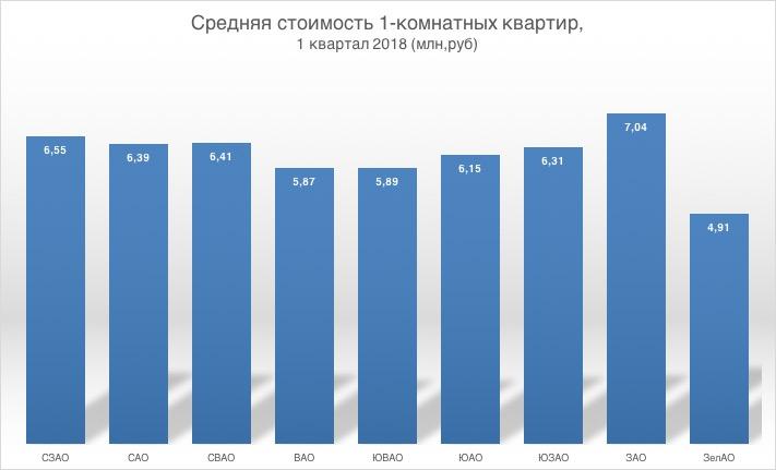 tcena-1-komnatnykh-kvartir-v-moskve-1kv2018