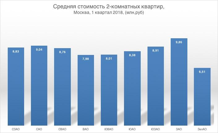tcena-2-komnatnykh-kvartir-v-moskve-1kv2018