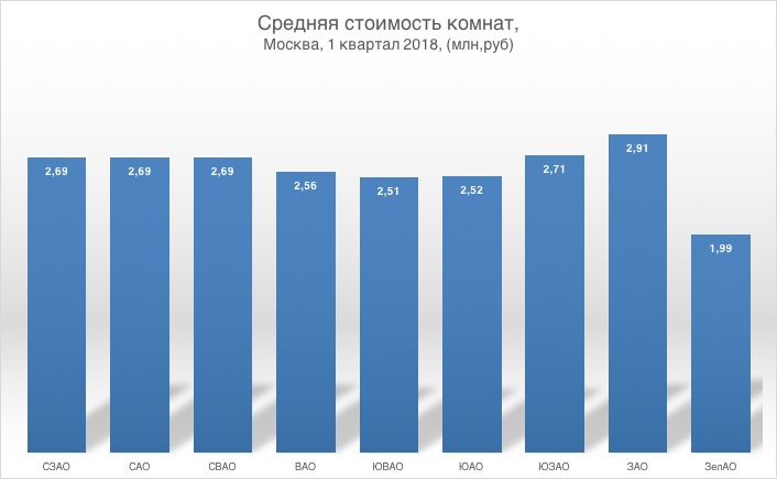 tcena-komnat-v-moskve-1kv2018