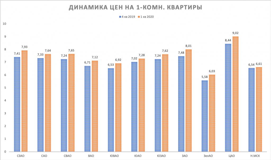 1-k kvartiry dinamika cen Moscow 1 kvartal 2020