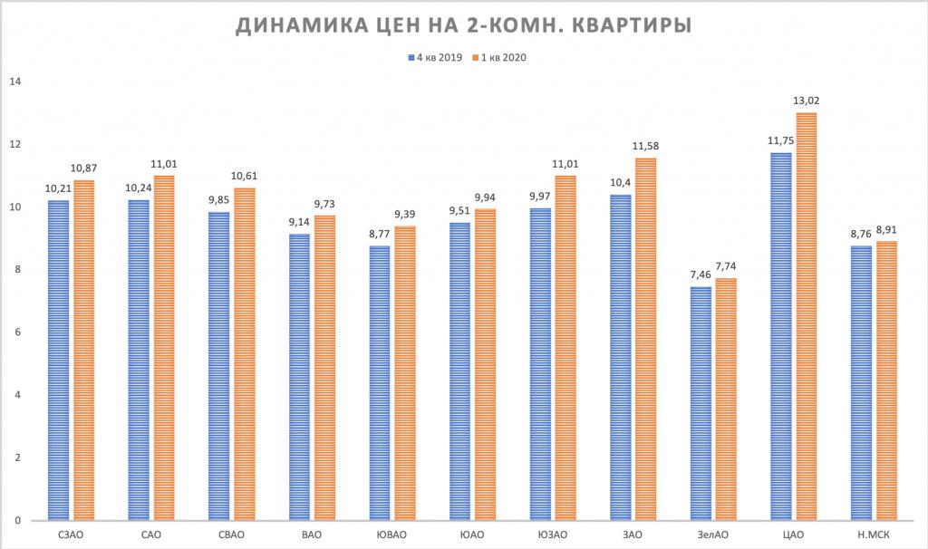 2-k kvartiry dinamika cen Moscow 1 kvartal 2020