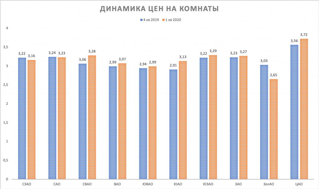 komnaty dinamika cen Moscow 1 kvartal 2020