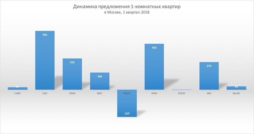 dinamika-predlozhenia-1-komnatnyh-kvartir-v-moskve-1kv2018