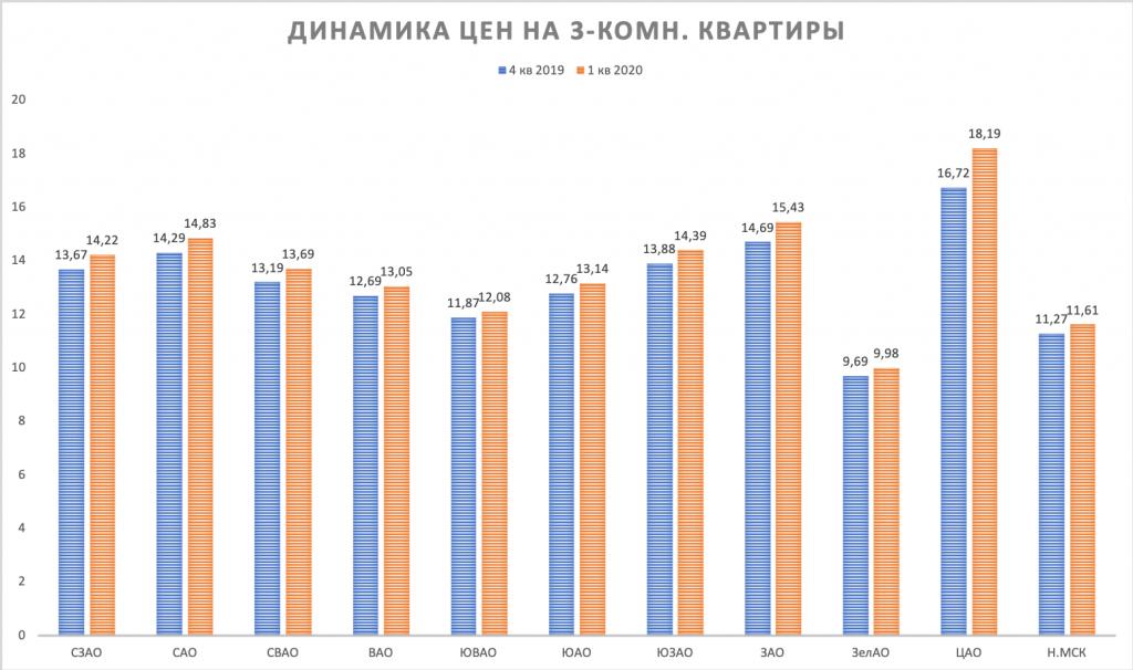 3-k kvartiry dinamika cen Moscow 1 kv 2020